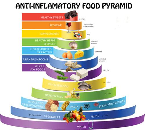 مواد-غذایی-ضد-التهاب